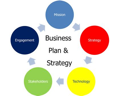 The 6 Key Components Of Writing A Business Plan - Forbes